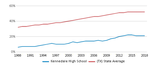 This chart display the percentage of Hispanic students in Kennedale High School and the percentage of Hispanic public school students in Texas by year, with the latest 2017-18 school year data.