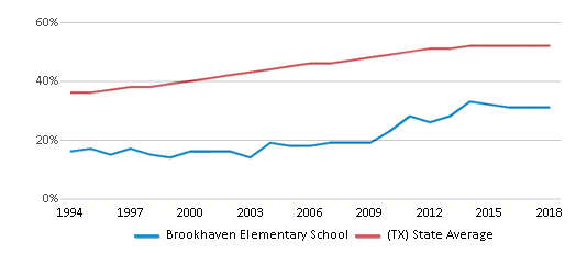 This chart display the percentage of Hispanic students in Brookhaven Elementary School and the percentage of Hispanic public school students in Texas by year, with the latest 2017-18 school year data.