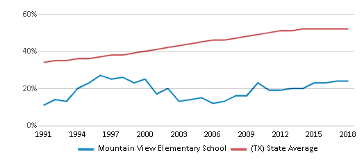 This chart display the percentage of Hispanic students in Mountain View Elementary School and the percentage of Hispanic public school students in Texas by year, with the latest 2017-18 school year data.