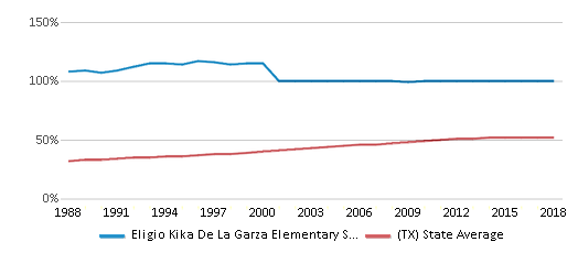 This chart display the percentage of Hispanic students in Eligio Kika De La Garza Elementary School and the percentage of Hispanic public school students in Texas by year, with the latest 2017-18 school year data.