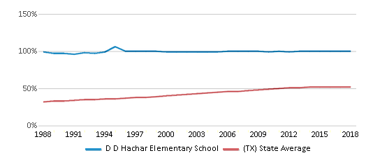 This chart display the percentage of Hispanic students in D D Hachar Elementary School and the percentage of Hispanic public school students in Texas by year, with the latest 2017-18 school year data.