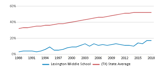 This chart display the percentage of Hispanic students in Lexington Middle School and the percentage of Hispanic public school students in Texas by year, with the latest 2017-18 school year data.