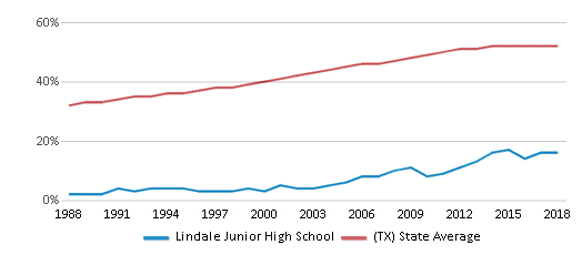 This chart display the percentage of Hispanic students in Lindale Junior High School and the percentage of Hispanic public school students in Texas by year, with the latest 2017-18 school year data.