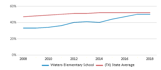This chart display the percentage of Hispanic students in Waters Elementary School and the percentage of Hispanic public school students in Texas by year, with the latest 2017-18 school year data.