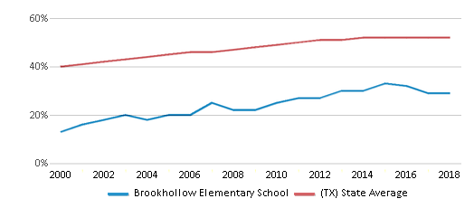 This chart display the percentage of Hispanic students in Brookhollow Elementary School and the percentage of Hispanic public school students in Texas by year, with the latest 2017-18 school year data.