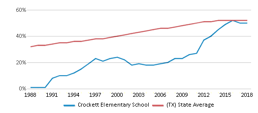 This chart display the percentage of Hispanic students in Crockett Elementary School and the percentage of Hispanic public school students in Texas by year, with the latest 2017-18 school year data.