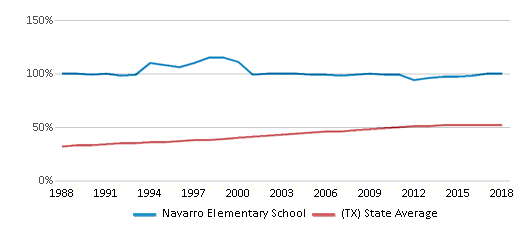 This chart display the percentage of Hispanic students in Navarro Elementary School and the percentage of Hispanic public school students in Texas by year, with the latest 2017-18 school year data.