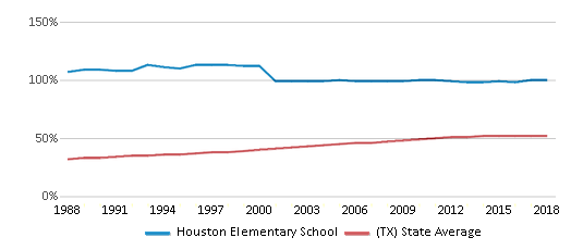 This chart display the percentage of Hispanic students in Houston Elementary School and the percentage of Hispanic public school students in Texas by year, with the latest 2017-18 school year data.