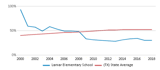 This chart display the percentage of Hispanic students in Lamar Elementary School and the percentage of Hispanic public school students in Texas by year, with the latest 2017-18 school year data.