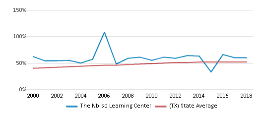This chart display the percentage of Hispanic students in The Nbisd Learning Center and the percentage of Hispanic public school students in Texas by year, with the latest 2017-18 school year data.