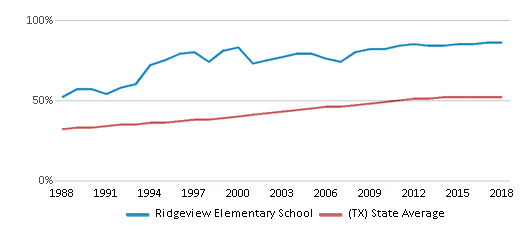 This chart display the percentage of Hispanic students in Ridgeview Elementary School and the percentage of Hispanic public school students in Texas by year, with the latest 2017-18 school year data.