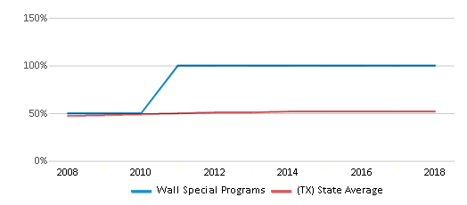 This chart display the percentage of Hispanic students in Wall Special Programs and the percentage of Hispanic public school students in Texas by year, with the latest 2017-18 school year data.