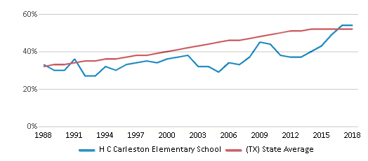 This chart display the percentage of Hispanic students in H C Carleston Elementary School and the percentage of Hispanic public school students in Texas by year, with the latest 2017-18 school year data.