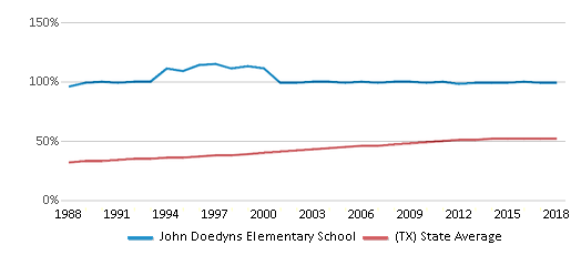 This chart display the percentage of Hispanic students in John Doedyns Elementary School and the percentage of Hispanic public school students in Texas by year, with the latest 2017-18 school year data.