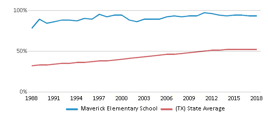 This chart display the percentage of Hispanic students in Maverick Elementary School and the percentage of Hispanic public school students in Texas by year, with the latest 2017-18 school year data.