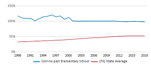 This chart display the percentage of Hispanic students in Collins-parr Elementary School and the percentage of Hispanic public school students in Texas by year, with the latest 2017-18 school year data.