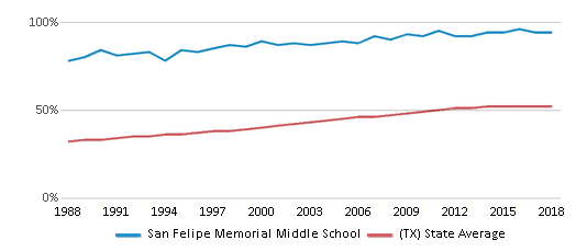 This chart display the percentage of Hispanic students in San Felipe Memorial Middle School and the percentage of Hispanic public school students in Texas by year, with the latest 2017-18 school year data.