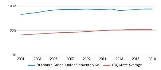 This chart display the percentage of Hispanic students in Dr Lonnie Green Junior Elementary School and the percentage of Hispanic public school students in Texas by year, with the latest 2017-18 school year data.