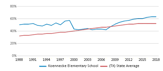 This chart display the percentage of Hispanic students in Koennecke Elementary School and the percentage of Hispanic public school students in Texas by year, with the latest 2017-18 school year data.