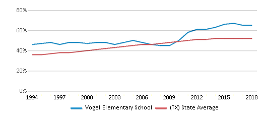 This chart display the percentage of Hispanic students in Vogel Elementary School and the percentage of Hispanic public school students in Texas by year, with the latest 2017-18 school year data.