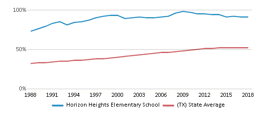 This chart display the percentage of Hispanic students in Horizon Heights Elementary School and the percentage of Hispanic public school students in Texas by year, with the latest 2017-18 school year data.