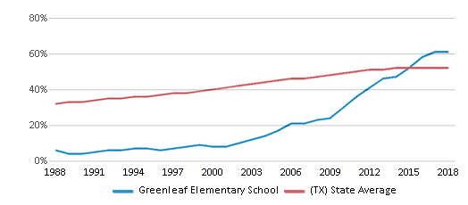 This chart display the percentage of Hispanic students in Greenleaf Elementary School and the percentage of Hispanic public school students in Texas by year, with the latest 2017-18 school year data.