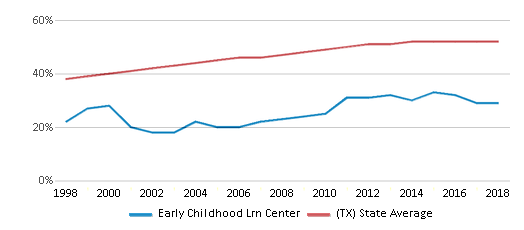 This chart display the percentage of Hispanic students in Early Childhood Lrn Center and the percentage of Hispanic public school students in Texas by year, with the latest 2017-18 school year data.