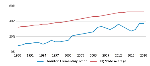 This chart display the percentage of Hispanic students in Thornton Elementary School and the percentage of Hispanic public school students in Texas by year, with the latest 2017-18 school year data.