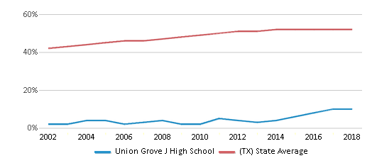 This chart display the percentage of Hispanic students in Union Grove J High School and the percentage of Hispanic public school students in Texas by year, with the latest 2017-18 school year data.