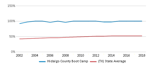 This chart display the percentage of Hispanic students in Hidalgo County Boot Camp and the percentage of Hispanic public school students in Texas by year, with the latest 2017-18 school year data.