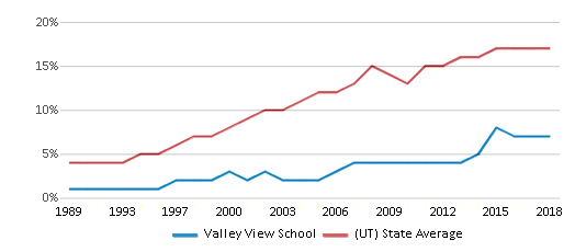 This chart display the percentage of Hispanic students in Valley View School and the percentage of Hispanic public school students in Utah by year, with the latest 2017-18 school year data.