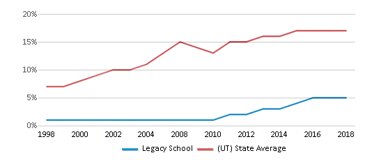 This chart display the percentage of Hispanic students in Legacy School and the percentage of Hispanic public school students in Utah by year, with the latest 2017-18 school year data.