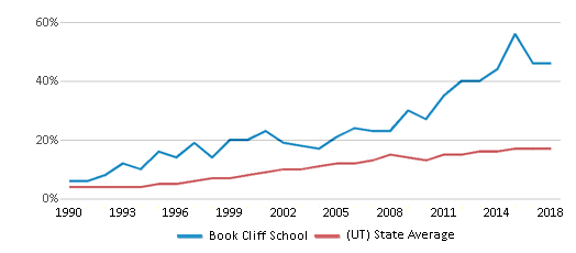 This chart display the percentage of Hispanic students in Book Cliff School and the percentage of Hispanic public school students in Utah by year, with the latest 2017-18 school year data.