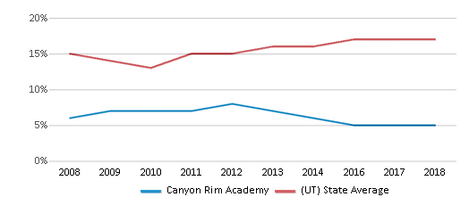 This chart display the percentage of Hispanic students in Canyon Rim Academy and the percentage of Hispanic public school students in Utah by year, with the latest 2017-18 school year data.