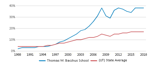 This chart display the percentage of Hispanic students in Thomas W. Bacchus School and the percentage of Hispanic public school students in Utah by year, with the latest 2017-18 school year data.