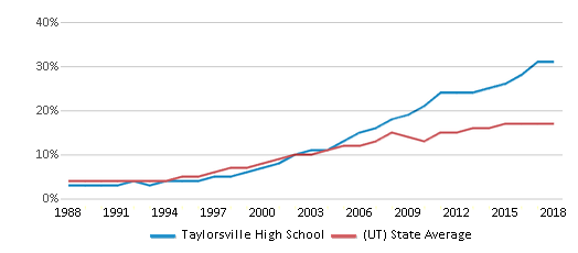 This chart display the percentage of Hispanic students in Taylorsville High School and the percentage of Hispanic public school students in Utah by year, with the latest 2017-18 school year data.