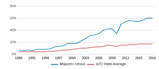 This chart display the percentage of Hispanic students in Majestic School and the percentage of Hispanic public school students in Utah by year, with the latest 2017-18 school year data.