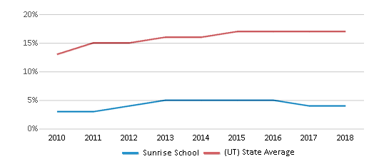 This chart display the percentage of Hispanic students in Sunrise School and the percentage of Hispanic public school students in Utah by year, with the latest 2017-18 school year data.