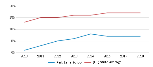This chart display the percentage of Hispanic students in Park Lane School and the percentage of Hispanic public school students in Utah by year, with the latest 2017-18 school year data.