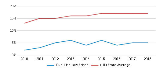 This chart display the percentage of Hispanic students in Quail Hollow School and the percentage of Hispanic public school students in Utah by year, with the latest 2017-18 school year data.