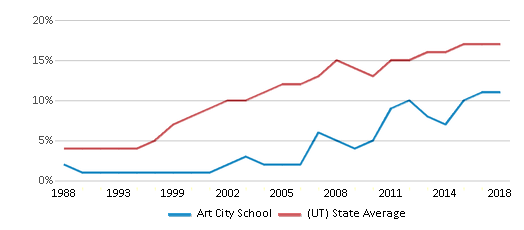 This chart display the percentage of Hispanic students in Art City School and the percentage of Hispanic public school students in Utah by year, with the latest 2017-18 school year data.