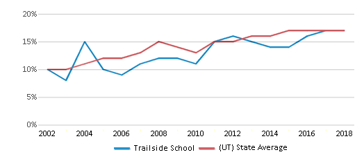 This chart display the percentage of Hispanic students in Trailside School and the percentage of Hispanic public school students in Utah by year, with the latest 2017-18 school year data.