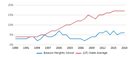 This chart display the percentage of Hispanic students in Beacon Heights School and the percentage of Hispanic public school students in Utah by year, with the latest 2017-18 school year data.