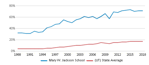 This chart display the percentage of Hispanic students in Mary W. Jackson School and the percentage of Hispanic public school students in Utah by year, with the latest 2017-18 school year data.