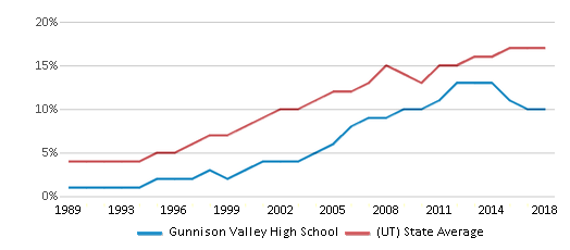 This chart display the percentage of Hispanic students in Gunnison Valley High School and the percentage of Hispanic public school students in Utah by year, with the latest 2017-18 school year data.