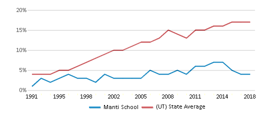 This chart display the percentage of Hispanic students in Manti School and the percentage of Hispanic public school students in Utah by year, with the latest 2017-18 school year data.