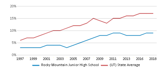 This chart display the percentage of Hispanic students in Rocky Mountain Junior High School and the percentage of Hispanic public school students in Utah by year, with the latest 2017-18 school year data.