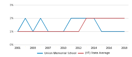 This chart display the percentage of Hispanic students in Union Memorial School and the percentage of Hispanic public school students in Vermont by year, with the latest 2017-18 school year data.