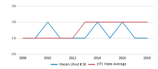 This chart display the percentage of Hispanic students in Hazen Uhsd # 26 and the percentage of Hispanic public school students in Vermont by year, with the latest 2017-18 school year data.