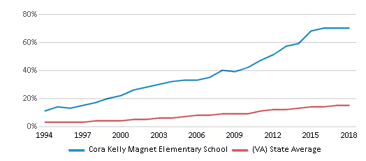 This chart display the percentage of Hispanic students in Cora Kelly Magnet Elementary School and the percentage of Hispanic public school students in Virginia by year, with the latest 2017-18 school year data.